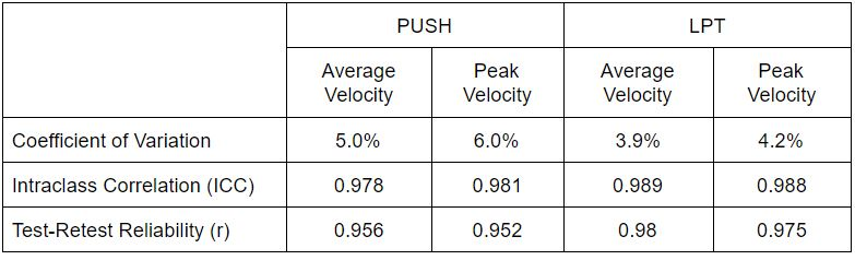 Table 2: Intraunit reliability results of PUSH Band 1.0 and criterion linear position transducer