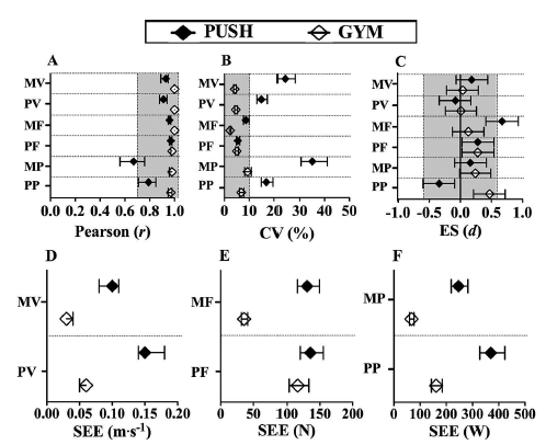 Figure 2:  Detailed statistical analysis of the pooled data for each individual metric for the evaluation of validity and reliability