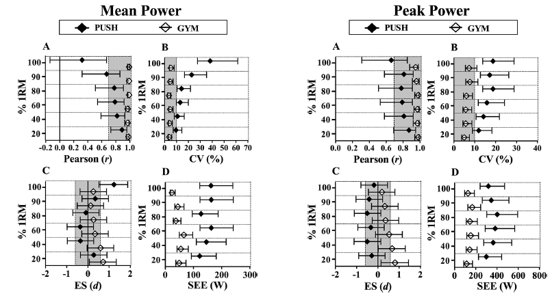 Figure 3 : Statistical analyses of mean and peak velocity ( Top ), force ( Middle ), and power ( Bottom).  Grey areas indicate thresholds determination of validity. Black diamonds indicates PUSH Band 1.0 results.