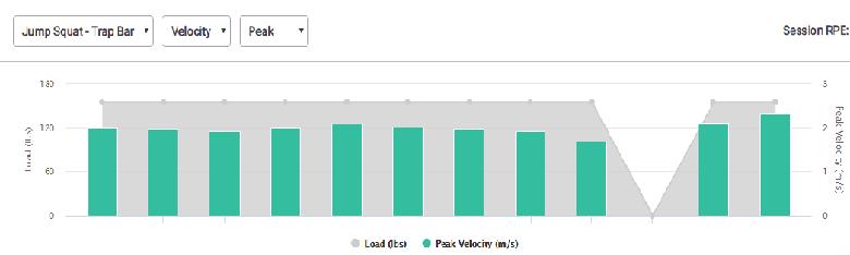 Figure 3: Peak velocity data in a trap bar deadlift for Athlete #1.