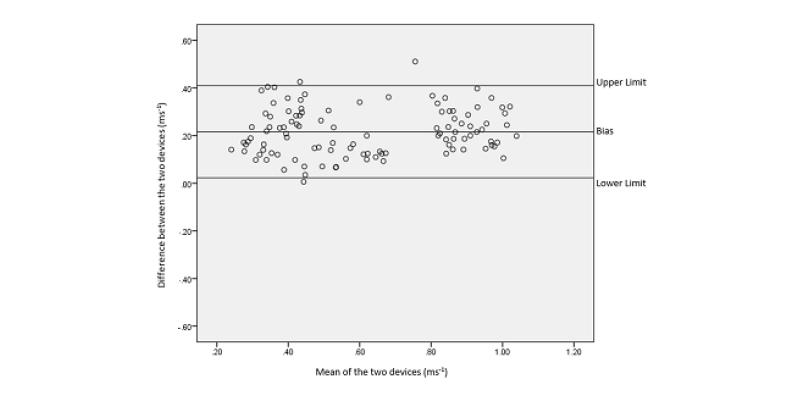Figure 5:  Bland Altman plot of Band 1.0 versus   3D motion capture