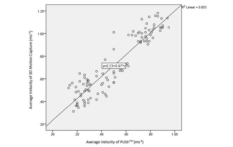 Figure 4:  Linear regression plot of Band 1.0 versus 3D motion capture.