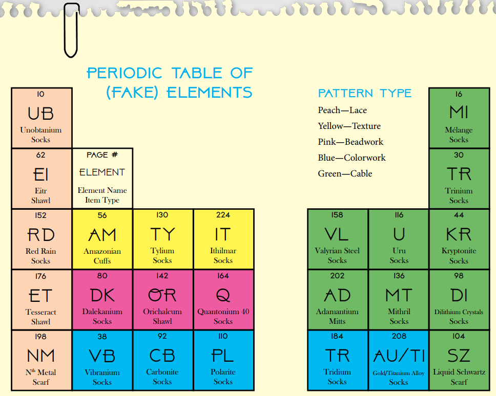 "Periodic Table of ""Fake"" Elements."