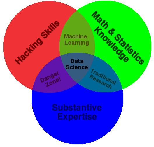 O diagrama de Venn da Ciência de Dados