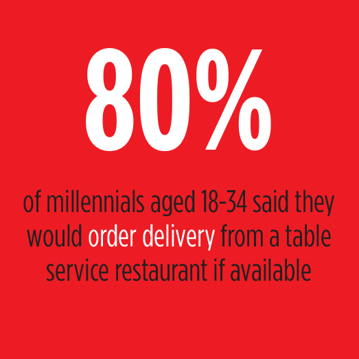 Millennials Order Delivery