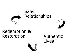 Authenticity Circle II.jpg