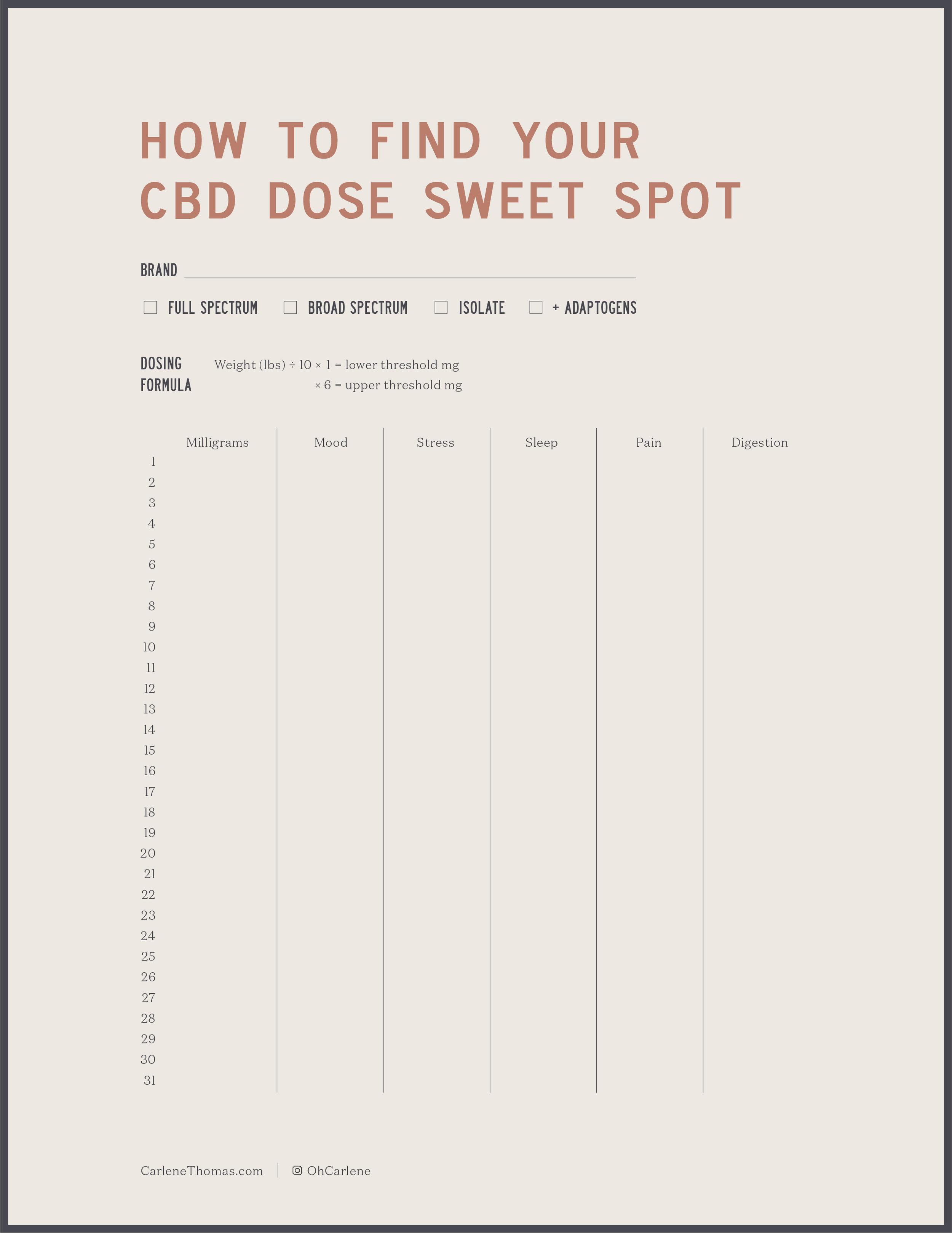 free printable cbd dosing guide worksheet