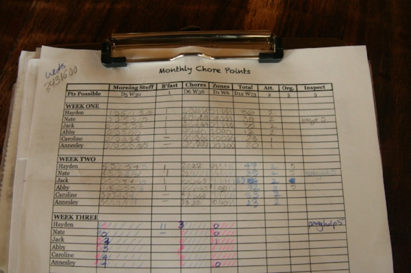 The chore point tally sheet. Very primitive. Needs revamping.