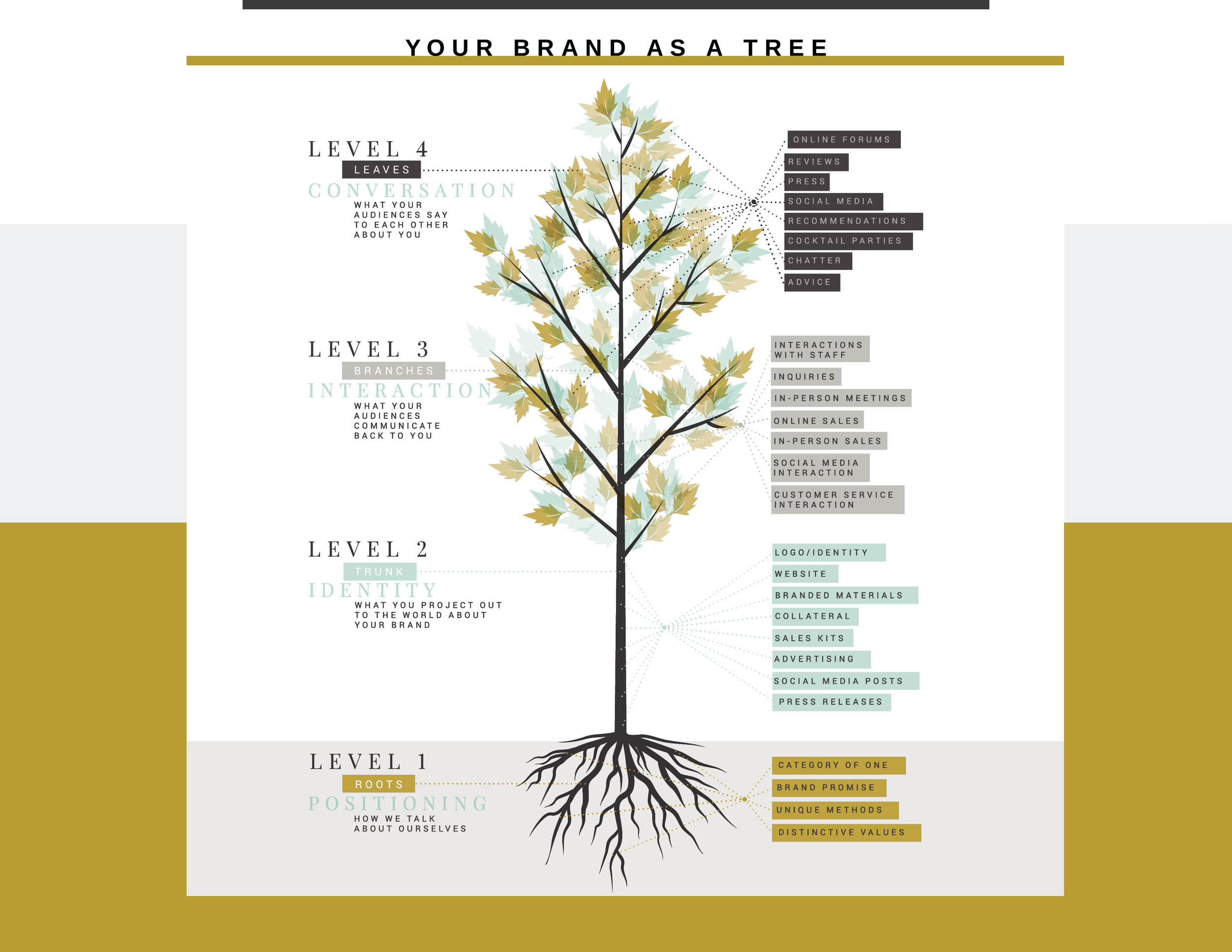 Old faithful, Your Brand as a Tree. Thank you Patrick Kelly for creating this with me and making me look smart.