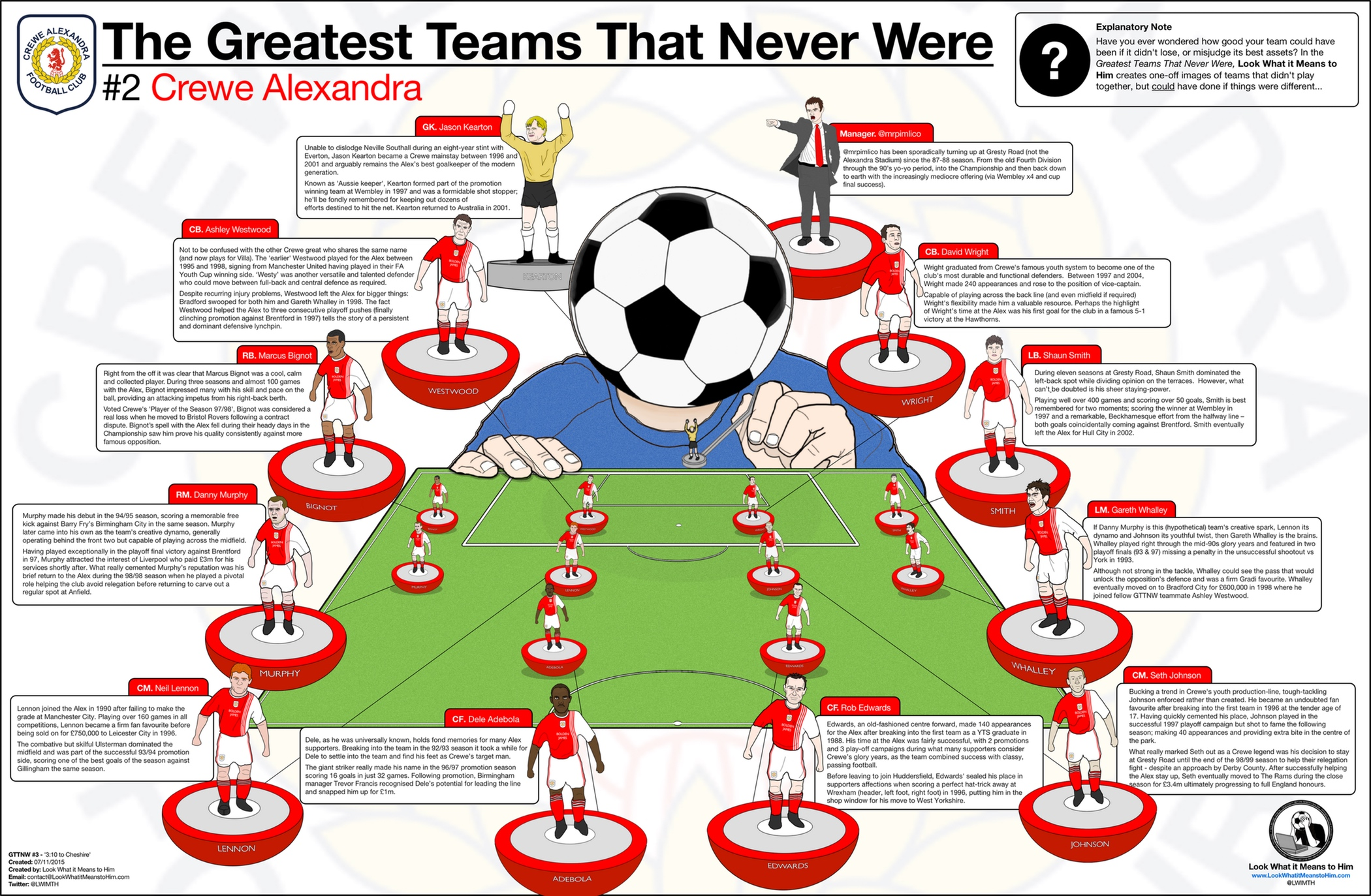 The Greatest Teams That Never Were: Crewe Alexandra