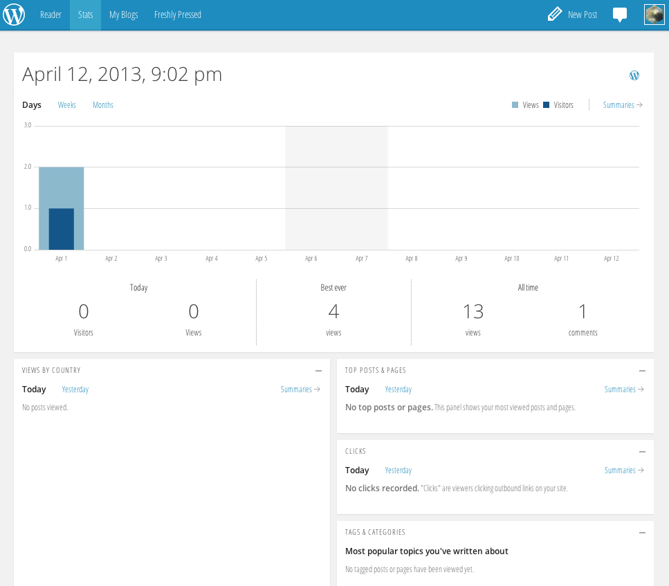 Screen captured from my  Wordpress  account stats.