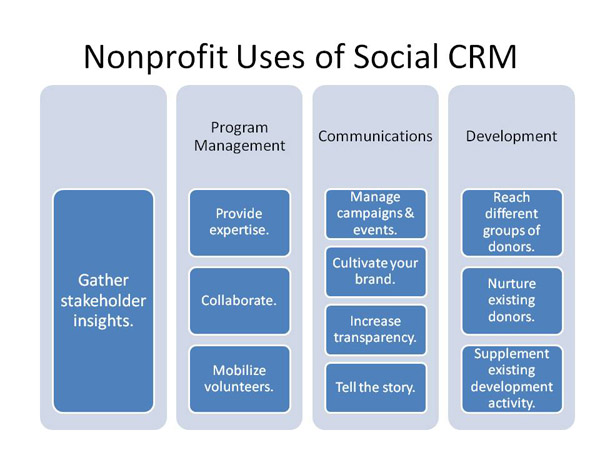Nonprofit Uses of Social CRM