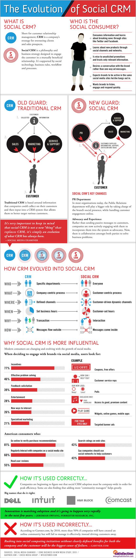 The-Evolution-Of-Social-CRM