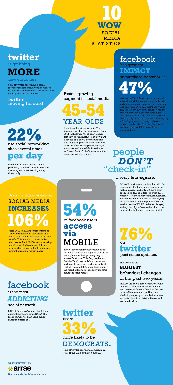 10 amazing social media statistics infographic