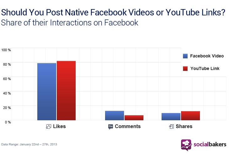 YouTube vs. Facebook chart