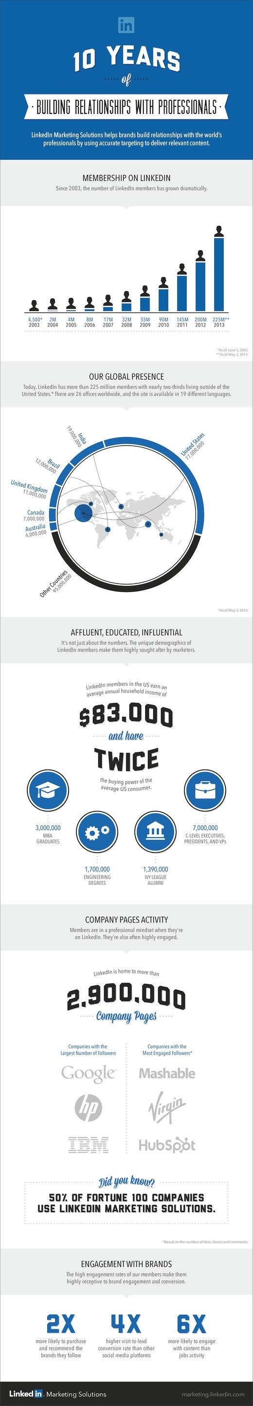 LinkedIn-10th-Anniversary-Infographic.jpeg