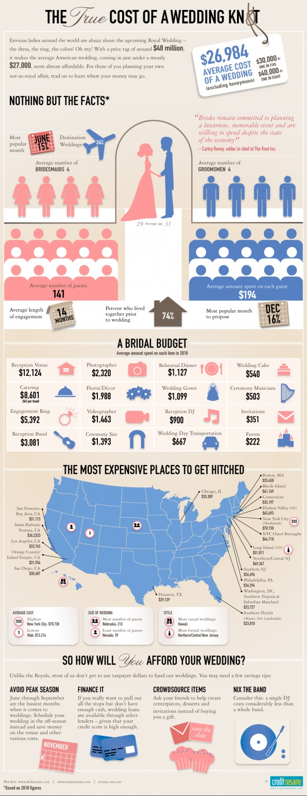 **Infographic fromhttp://blog.visual.ly/wedding-infographics/