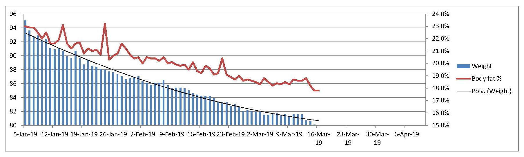 The 80 Kg Challenge Mk II Graph 16 Mar.jpg
