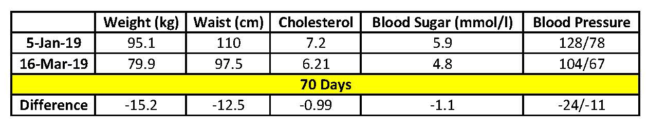 Overall results achieved in 68 days.