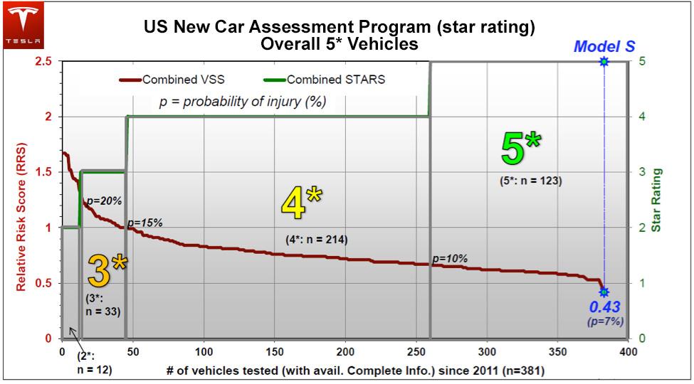 model_s_safety_rating.jpg