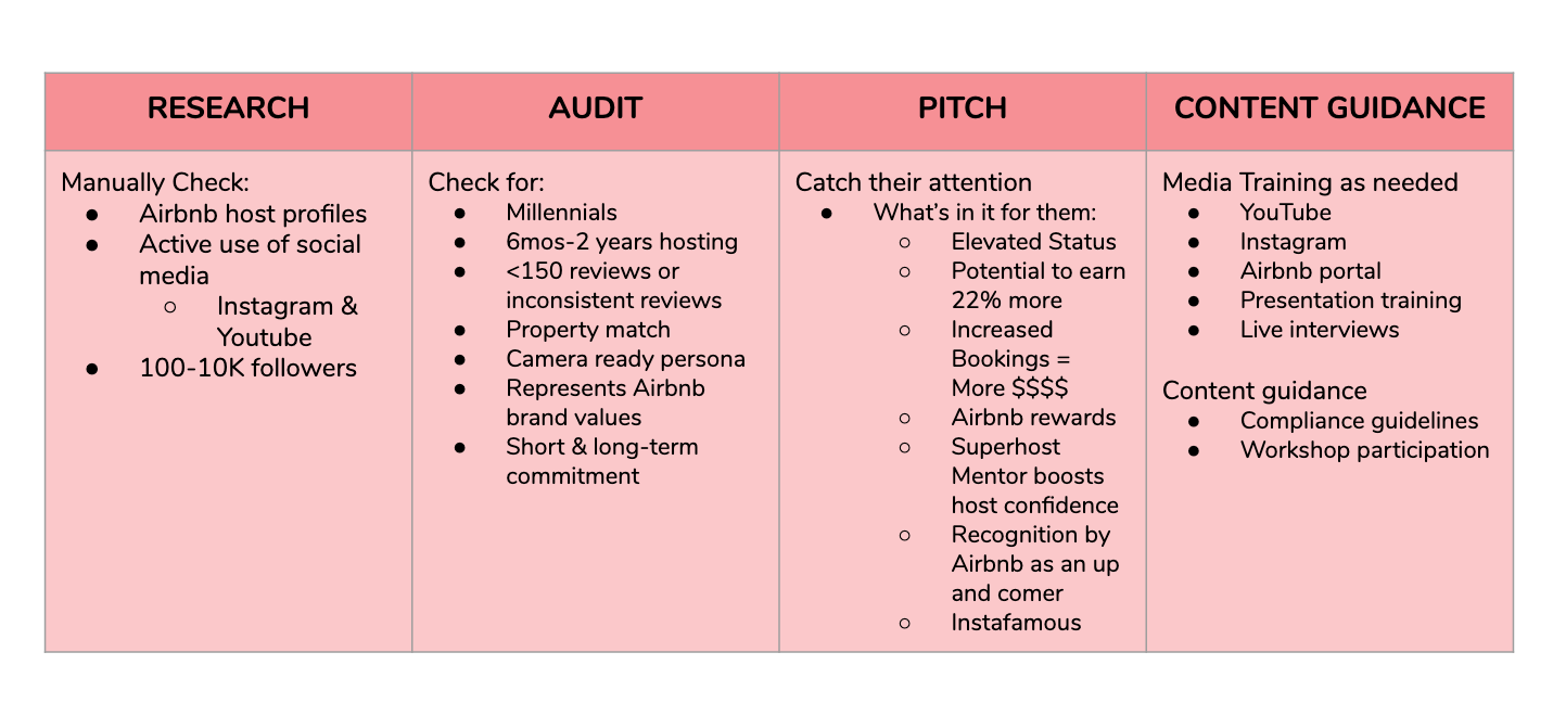 Airbnb Host Chart.png