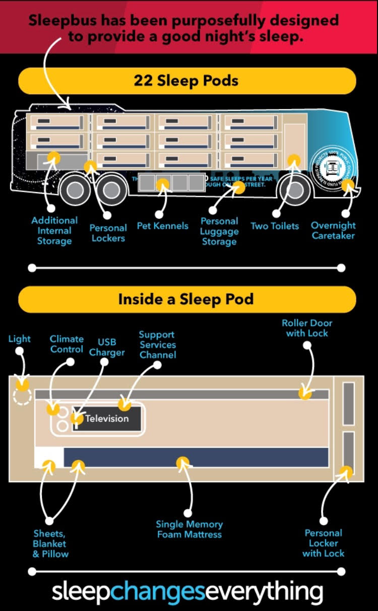 Schematic diagram of a sleepbus showing its ingenuity and purposefulness  (Image: supplied)
