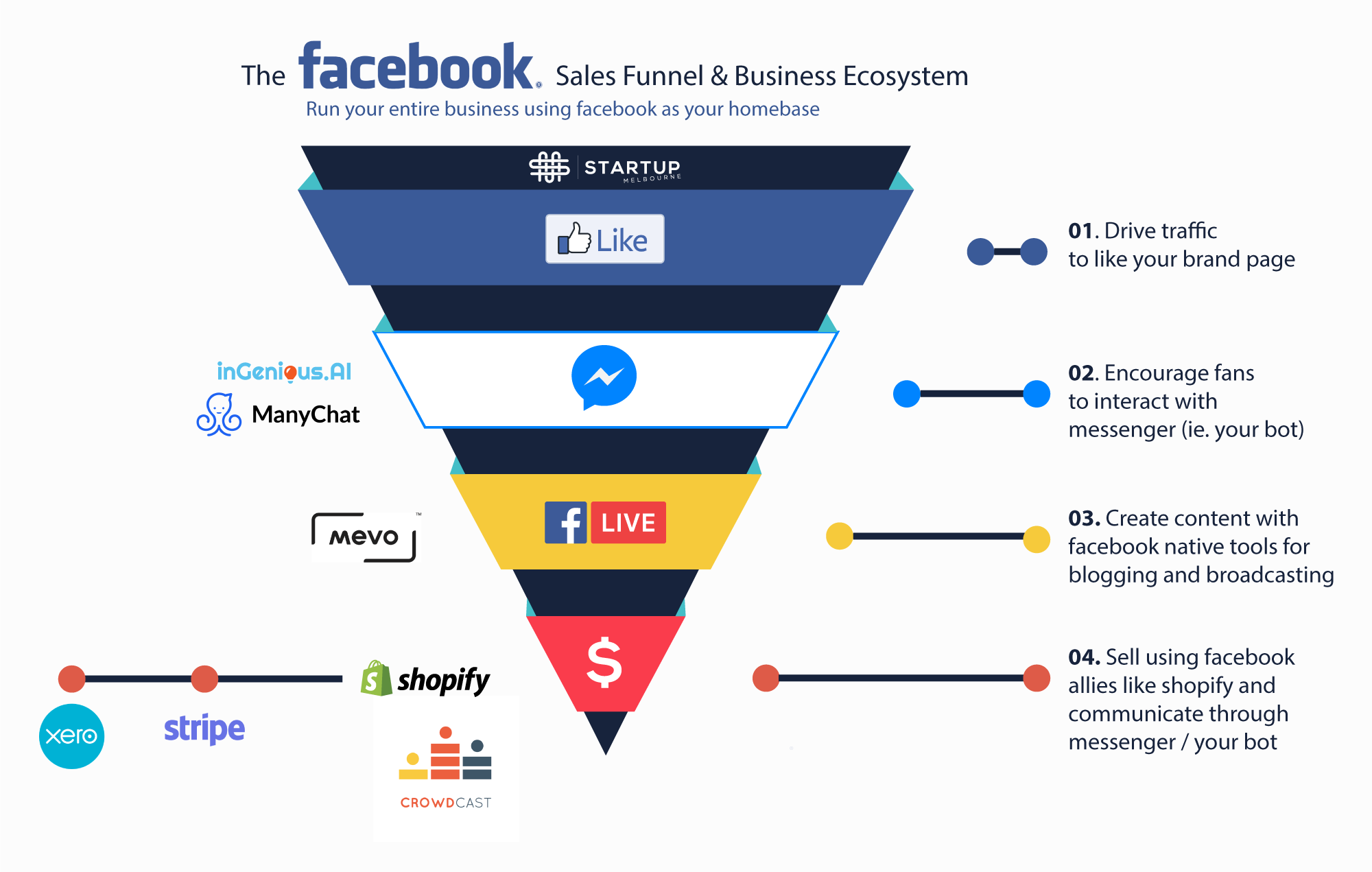 Facebook sales funnel infographic