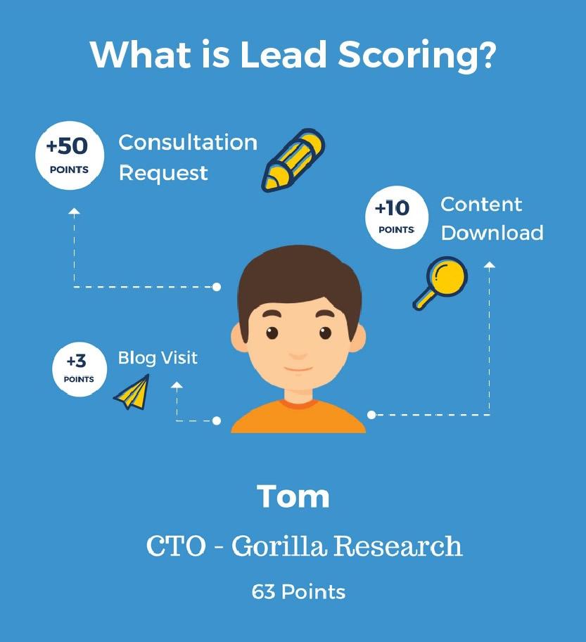 lead-scoring@2x.jpg