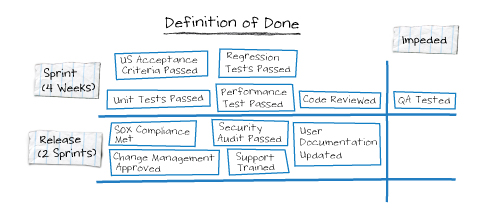 "Definition of done with impeded value stream activity (""QA Tested"")"