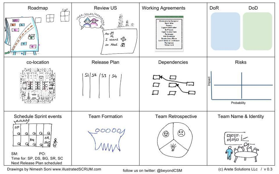 One Version Of Our Planning Canvas