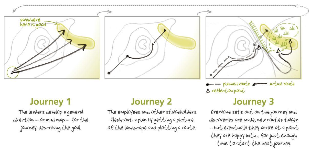 Anec 3+ journey diag May08_1.jpg