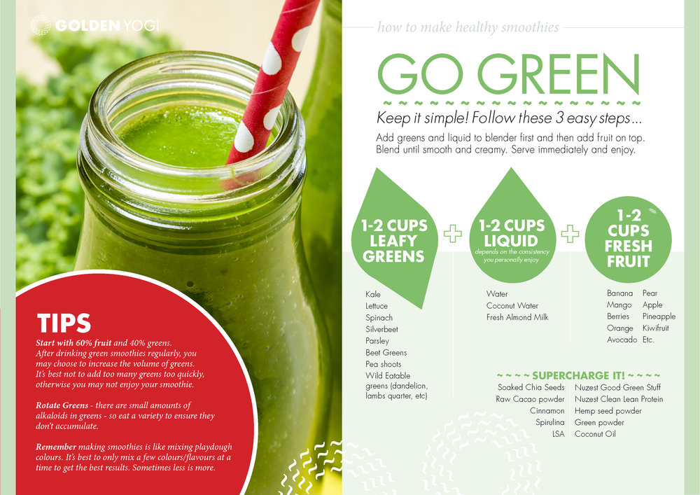 This infographic is a sample page from our Cleanse and Green Smoothie books.