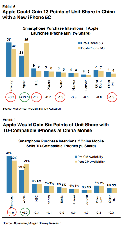 Apple market share with China Mobile deal and 5c release.
