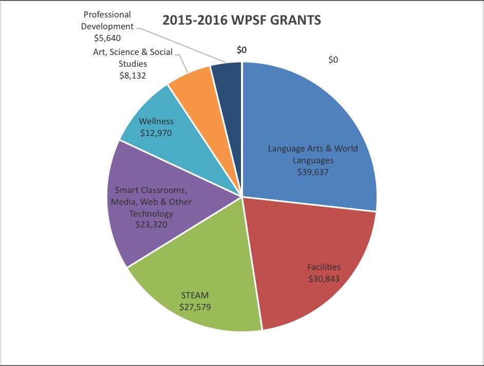 WPSF Pie Chart 2015