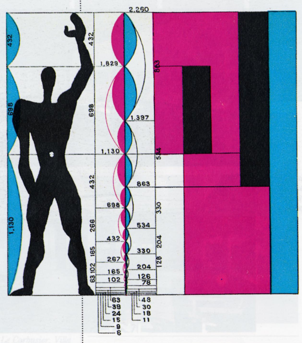 The Modulor of 1948, Le Corbusier's interpretation of the Vitruvian Man