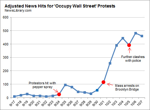 Attention to economic inequality was repeatedly triggered by incidents of violence against protesters.