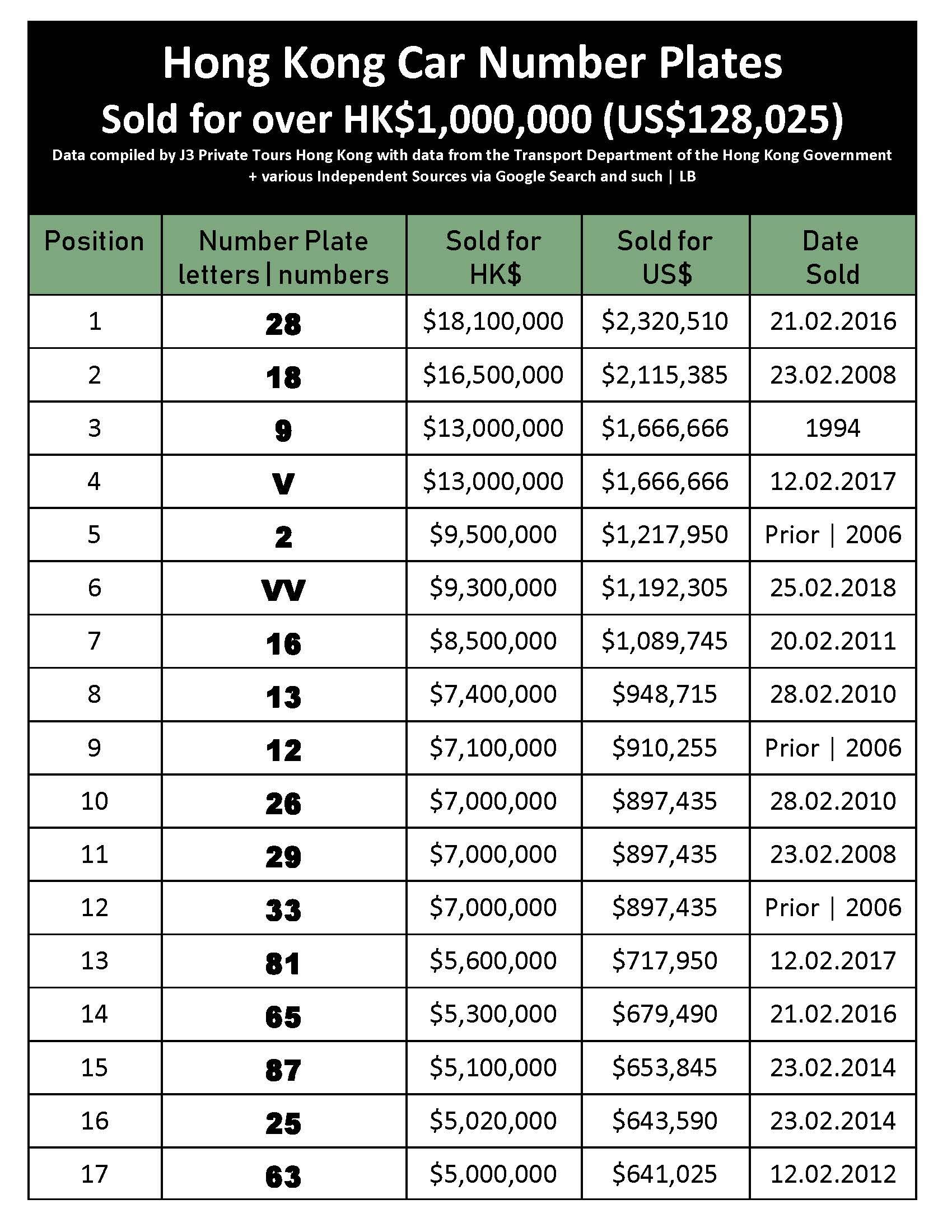 HK Number Plates HK$1,000,000 + 26.07.18_Page_1.jpg