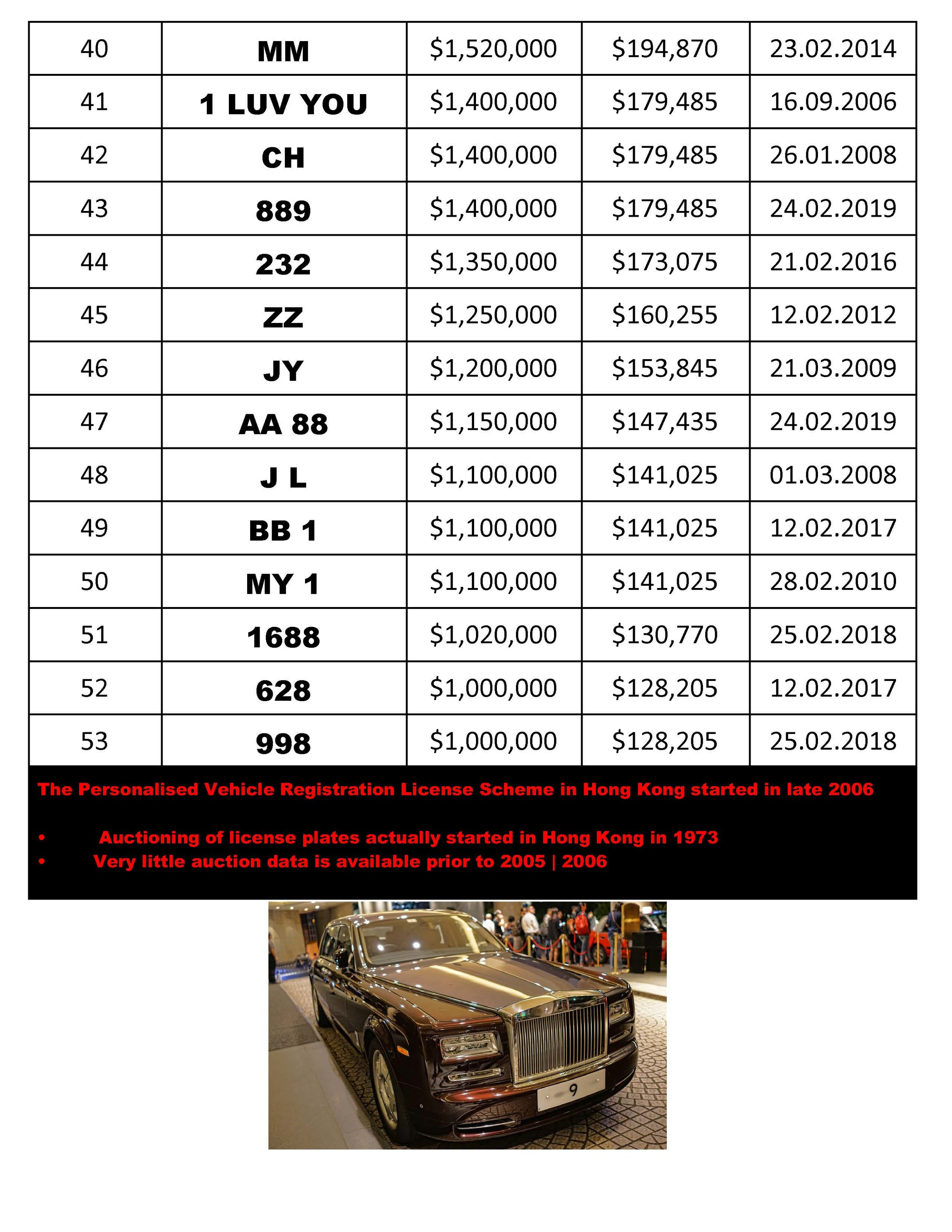 Hong Kong Car Number Plates that cost more than HK$1,000,000  US$128,205 Page 3.jpg