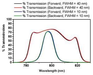 graph of filter - bottom values represent wavelength.