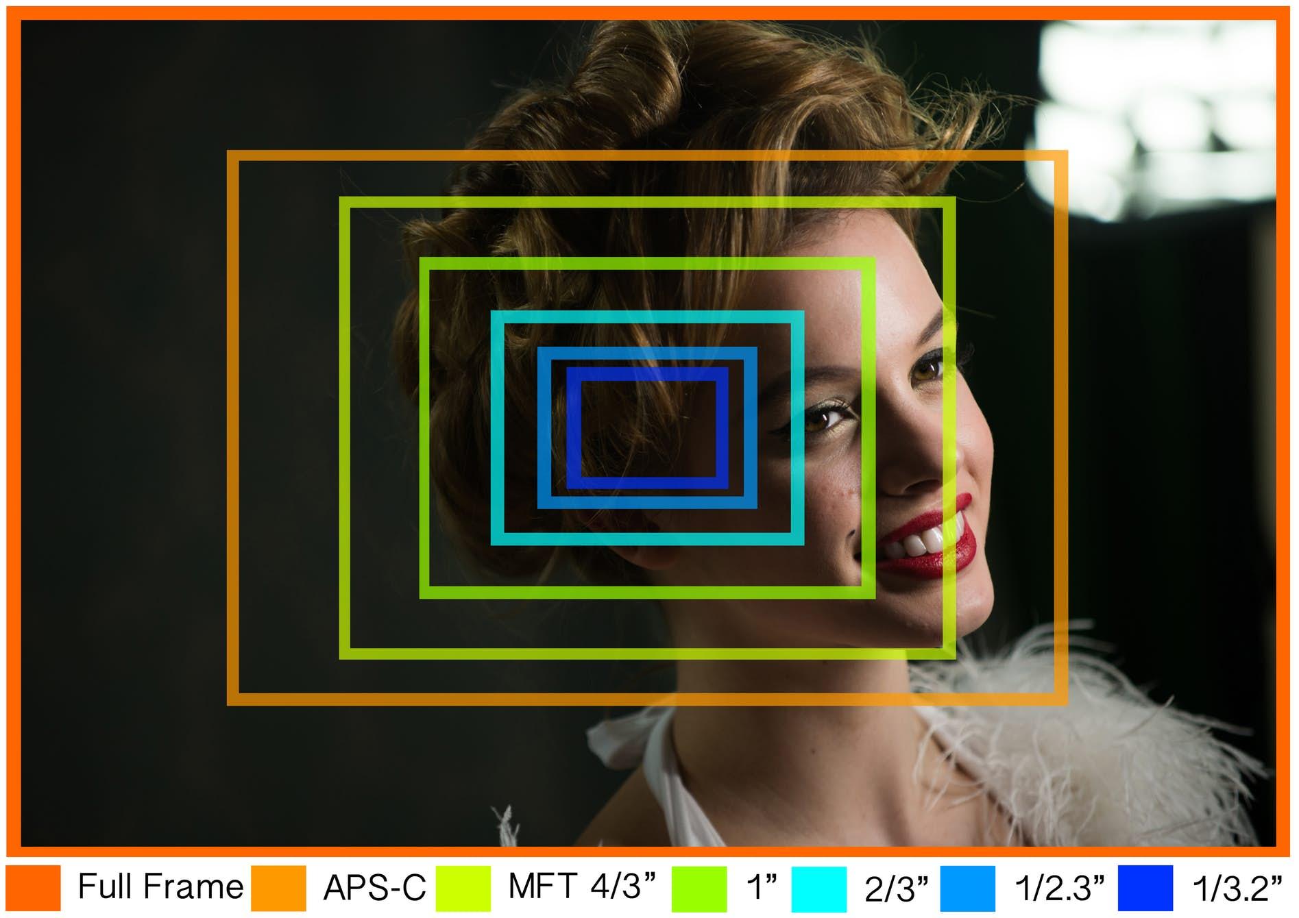 https://newatlas.com/camera-sensor-size-guide/26684/