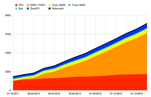 2013-02-EV-NL-Graph.jpg