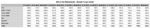 2013-02-EV-NL-Growth.jpg