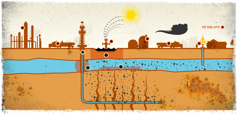 The Fracking Process in more detail