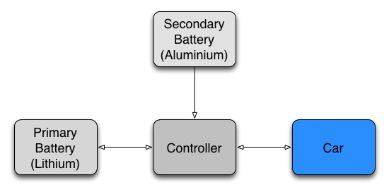 The Primary Battery (Lithium for example) can supply and store energy. The Secondary Battery (Aluminium), can only supply energy.
