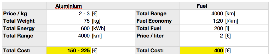 The comparison between aluminium and conventional fuel according to Phinergy