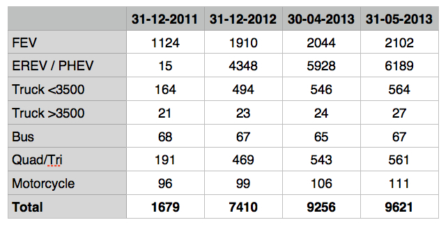 2013-05 - EV NL - Data.jpg