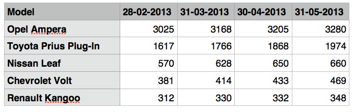 2013-05 - EV NL - Top 5.jpg