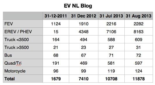 EV NL Blog.jpg