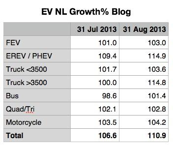 EV NL Growth Blog.jpg