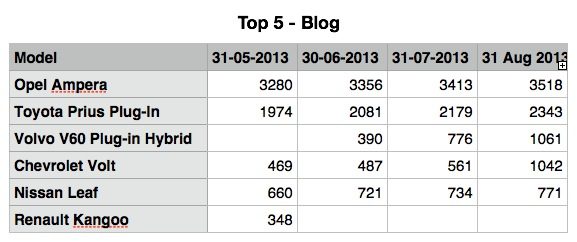 EV Top5 Blog.jpg